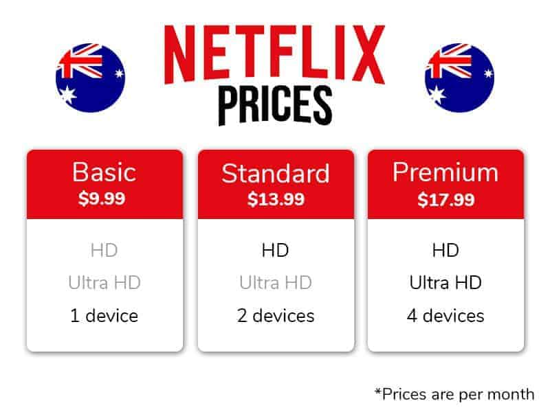 Comparison Of How Much Each Netflix Plan Costs In Australia