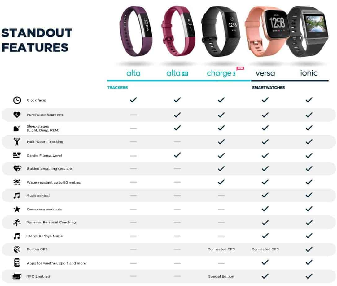 2019 Fitbit Comparison