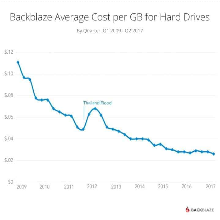 Declining Cost Of Hard Drives Since 2009