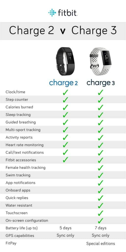 Fitbit Charge 2 V Charge 3 Feature Comparison
