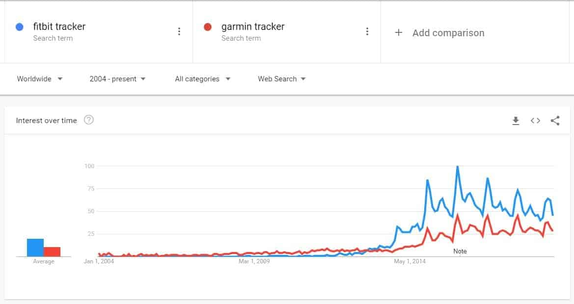 Fitbit Vs Garmin Based On Worldwide Searches