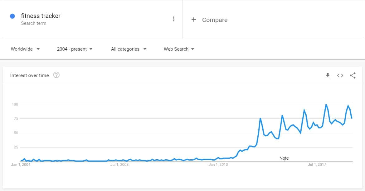 Worldwide Search Trends Of Fitness Trackers Since 2004